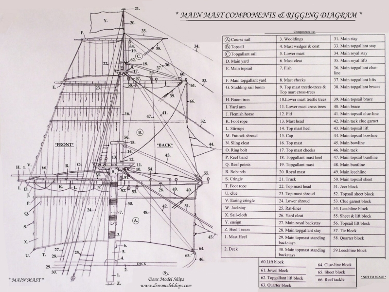 Click Here To See The Mast Plan