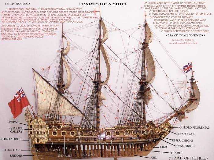 Different Parts Of A Ship Model